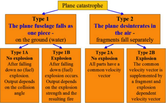Fig. 28 (Above). All airplane catastrophes can be divided into four categories.