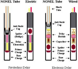 Fig. 38 (Left). Detonators -- non-electric action (NONEL) and electric action (Electric) [27].